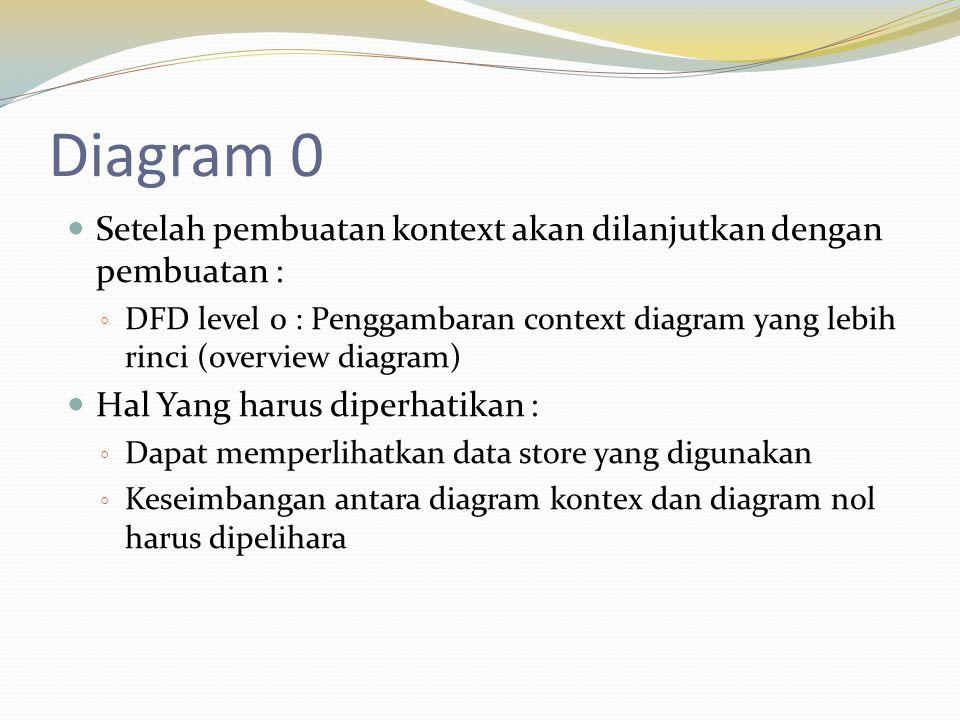 Diagram 0 Setelah pembuatan kontext akan dilanjutkan dengan pembuatan : ◦ DFD level 0 : Penggambaran context diagram yang lebih rinci (overview diagram) Hal Yang harus diperhatikan : ◦ Dapat memperlihatkan data store yang digunakan ◦ Keseimbangan antara diagram kontex dan diagram nol harus dipelihara