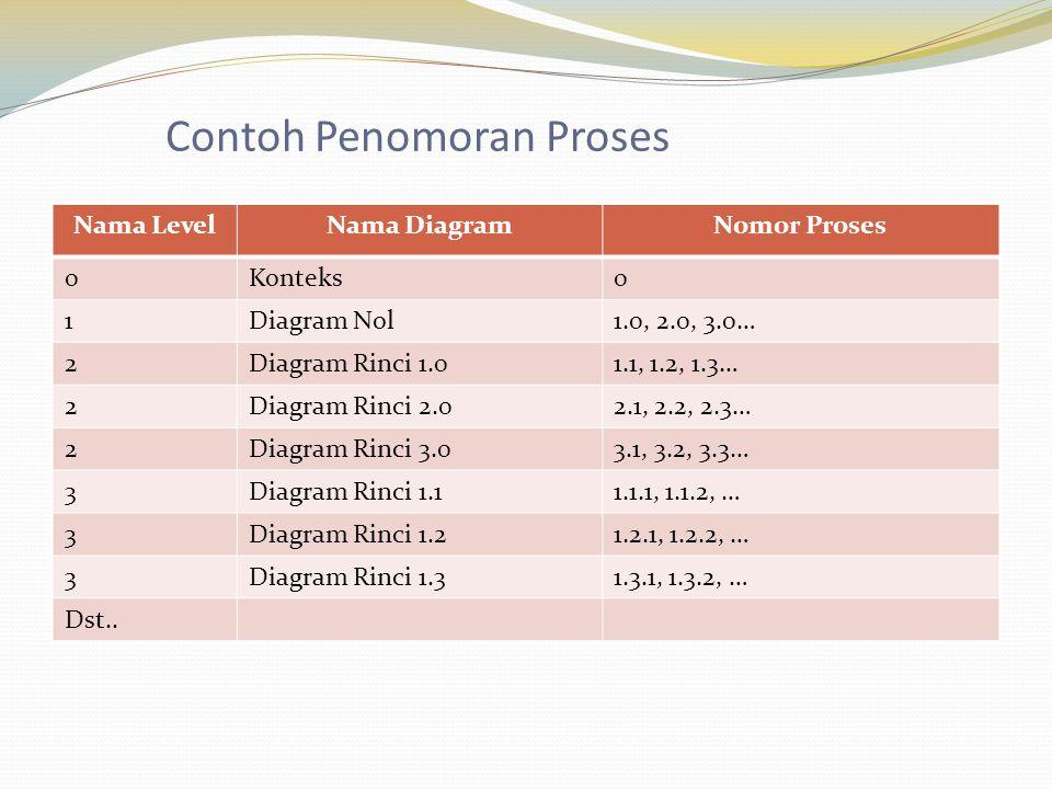 Contoh Penomoran Proses Nama LevelNama DiagramNomor Proses 0Konteks0 1Diagram Nol1.0, 2.0, 3.0… 2Diagram Rinci 1.01.1, 1.2, 1.3… 2Diagram Rinci 2.02.1, 2.2, 2.3… 2Diagram Rinci 3.03.1, 3.2, 3.3… 3Diagram Rinci 1.11.1.1, 1.1.2, … 3Diagram Rinci 1.21.2.1, 1.2.2, … 3Diagram Rinci 1.31.3.1, 1.3.2, … Dst..