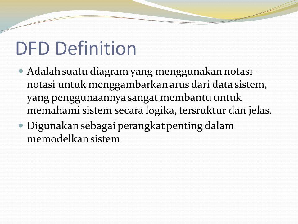 Teknik Membuat DFD 1.Identifikasi Nama Setiap External Entity.