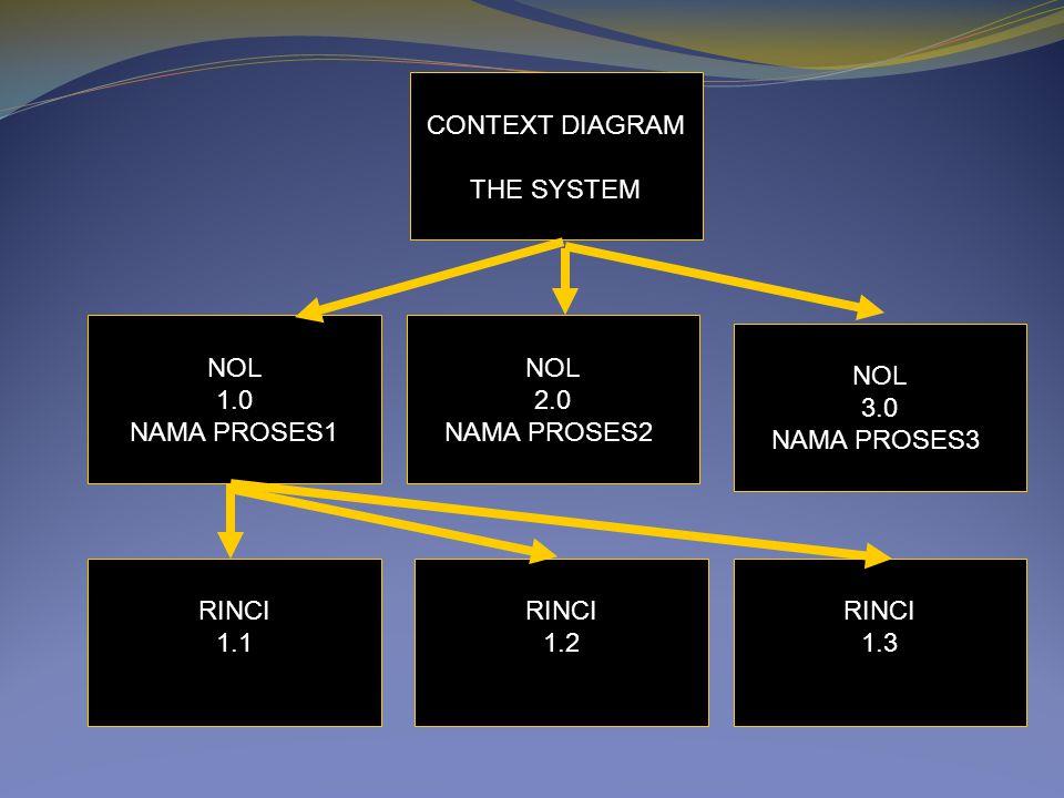 CONTEXT DIAGRAM THE SYSTEM NOL 2.0 NAMA PROSES2 NOL 1.0 NAMA PROSES1 NOL 3.0 NAMA PROSES3 RINCI 1.2 RINCI 1.3 RINCI 1.1