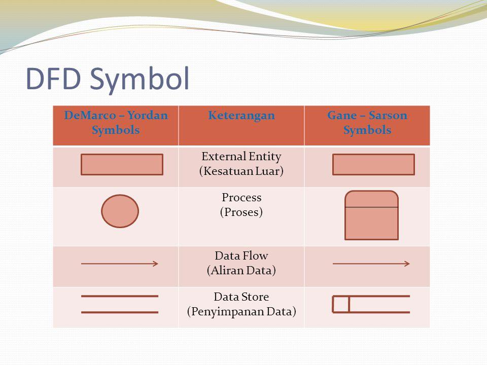 DFD Symbol DeMarco – Yordan Symbols KeteranganGane – Sarson Symbols External Entity (Kesatuan Luar) Process (Proses) Data Flow (Aliran Data) Data Store (Penyimpanan Data)