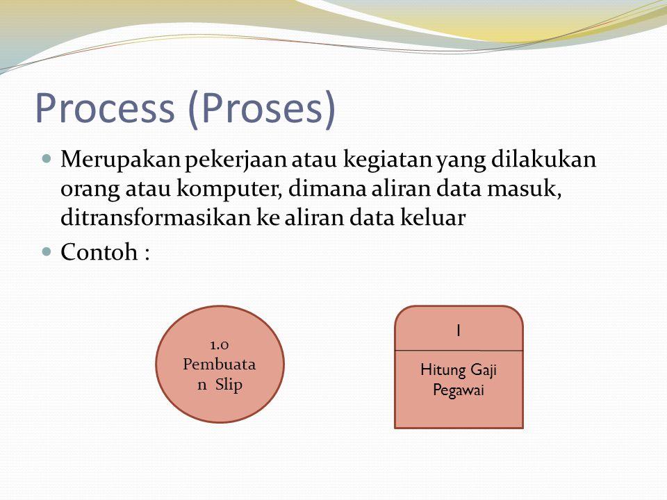 Process (Proses) Merupakan pekerjaan atau kegiatan yang dilakukan orang atau komputer, dimana aliran data masuk, ditransformasikan ke aliran data keluar Contoh : 1.0 Pembuata n Slip 1 Hitung Gaji Pegawai