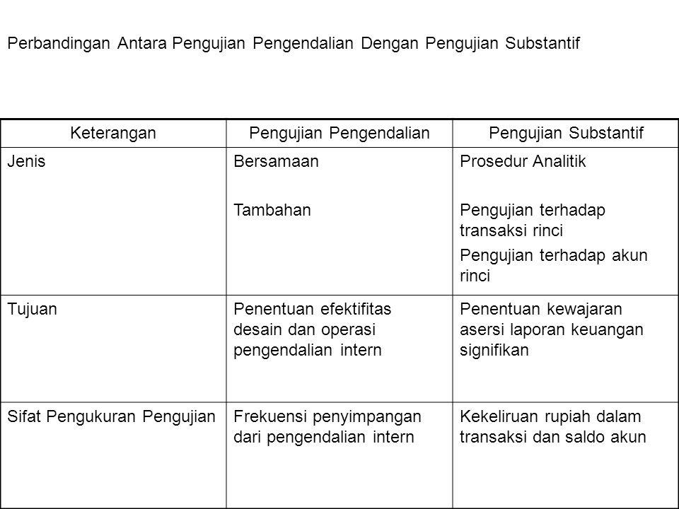 Perbandingan Antara Pengujian Pengendalian Dengan Pengujian Substantif KeteranganPengujian PengendalianPengujian Substantif JenisBersamaan Tambahan Pr