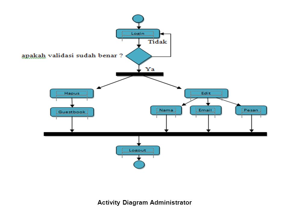 Activity Diagram Administrator