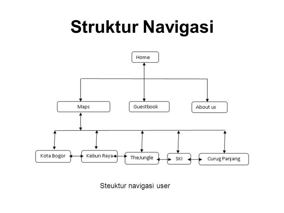 Struktur Navigasi Steuktur navigasi user