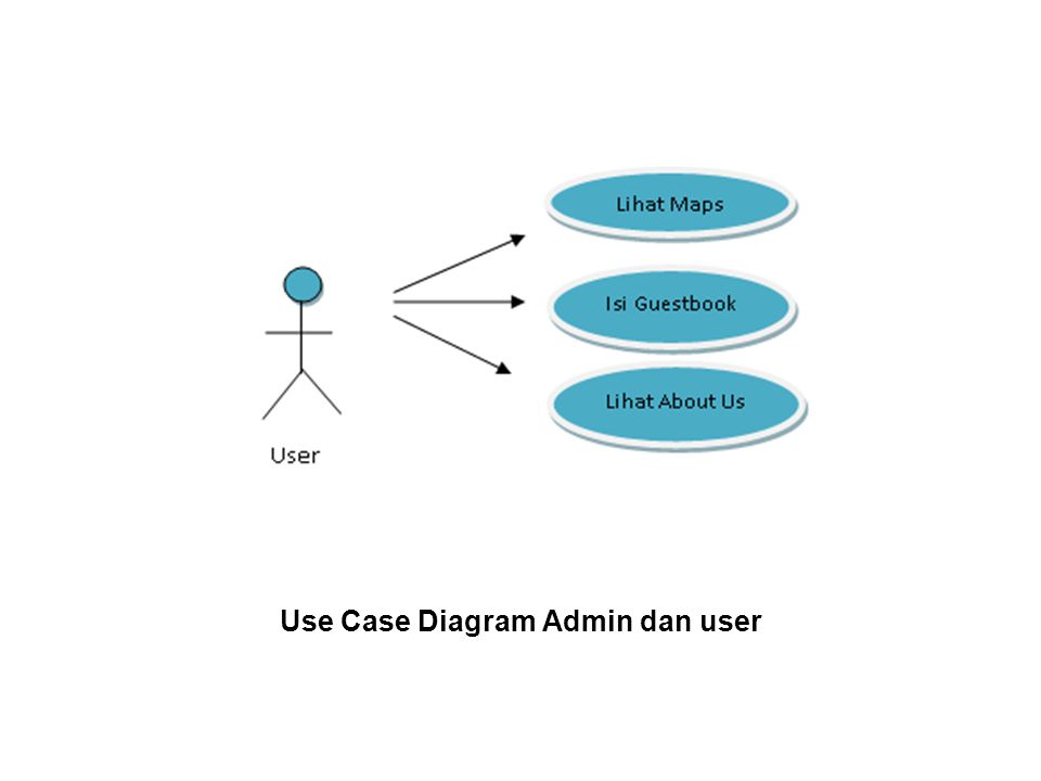 Use Case Diagram Admin dan user