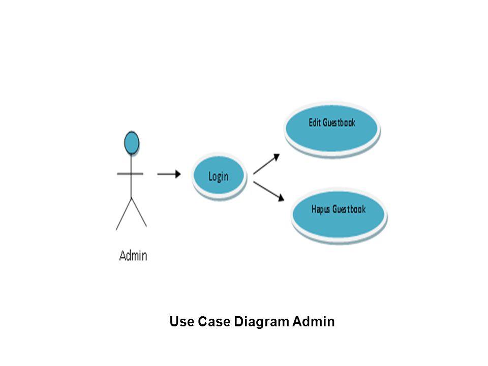 Use Case Diagram Admin