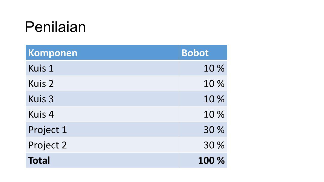 Penilaian KomponenBobot Kuis 110 % Kuis 210 % Kuis 310 % Kuis 410 % Project 130 % Project 230 % Total100 %