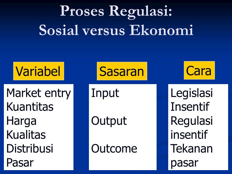 Proses Regulasi: Sosial versus Ekonomi VariabelSasaran Cara Market entry Kuantitas Harga Kualitas Distribusi Pasar Input Output Outcome Legislasi Inse