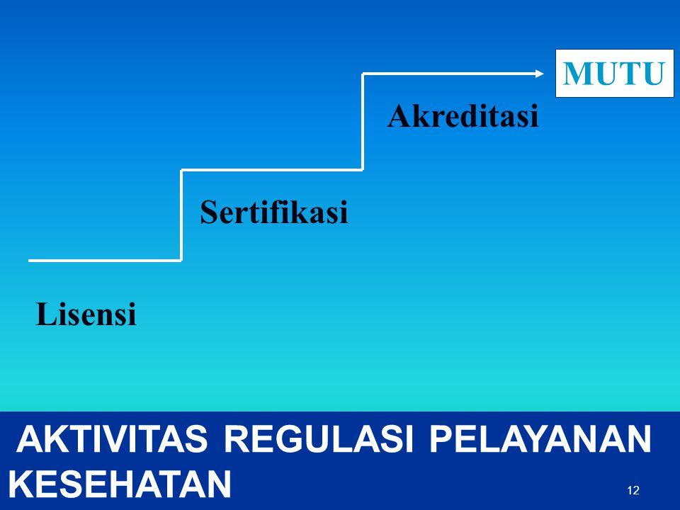 AKTIVITAS REGULASI PELAYANAN KESEHATAN Lisensi Sertifikasi Akreditasi MUTU 12