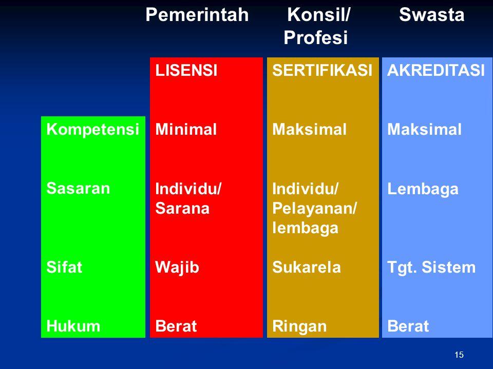Kompetensi Sasaran Sifat Hukum LISENSI Minimal Individu/ Sarana Wajib Berat SERTIFIKASI Maksimal Individu/ Pelayanan/ lembaga Sukarela Ringan AKREDITA