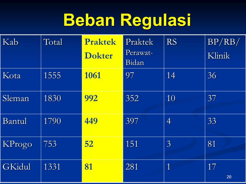 Beban Regulasi KabTotalPraktek Dokter Praktek Perawat- Bidan RSBP/RB/Klinik Kota15551061971436 Sleman18309923521037 Bantul1790449397433 KProgo75352151