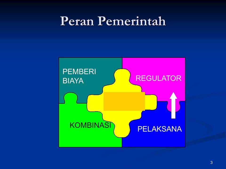 Peran Pemerintah PEMBERI BIAYA KOMBINASI REGULATOR PELAKSANA 3