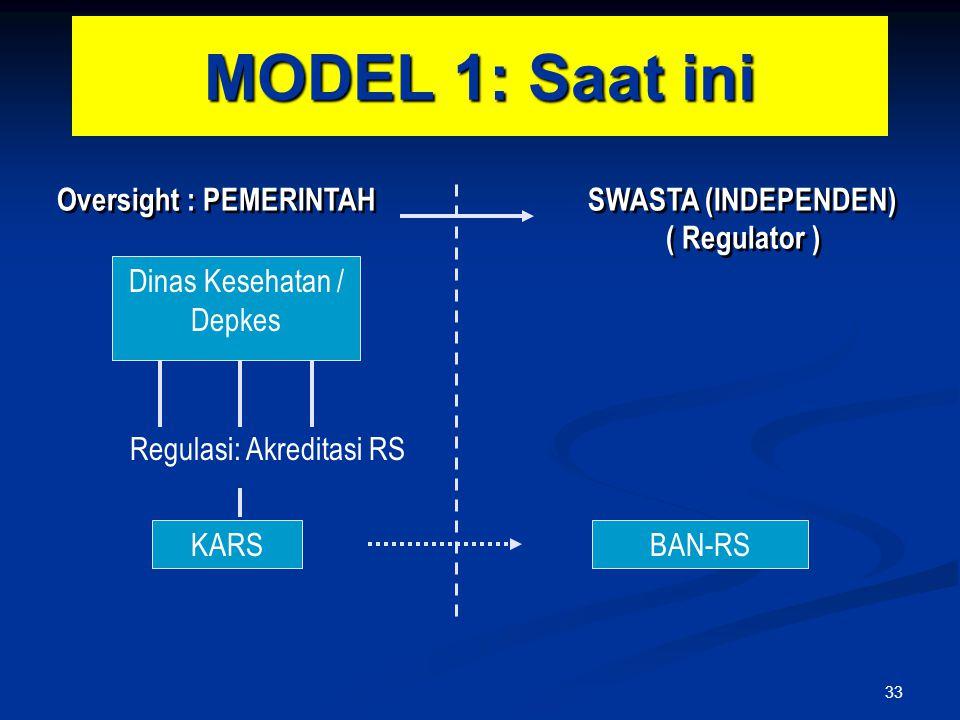 MODEL 1: Saat ini Dinas Kesehatan / Depkes Regulasi: Akreditasi RS KARSBAN-RS Oversight : PEMERINTAH SWASTA (INDEPENDEN) ( Regulator ) 33