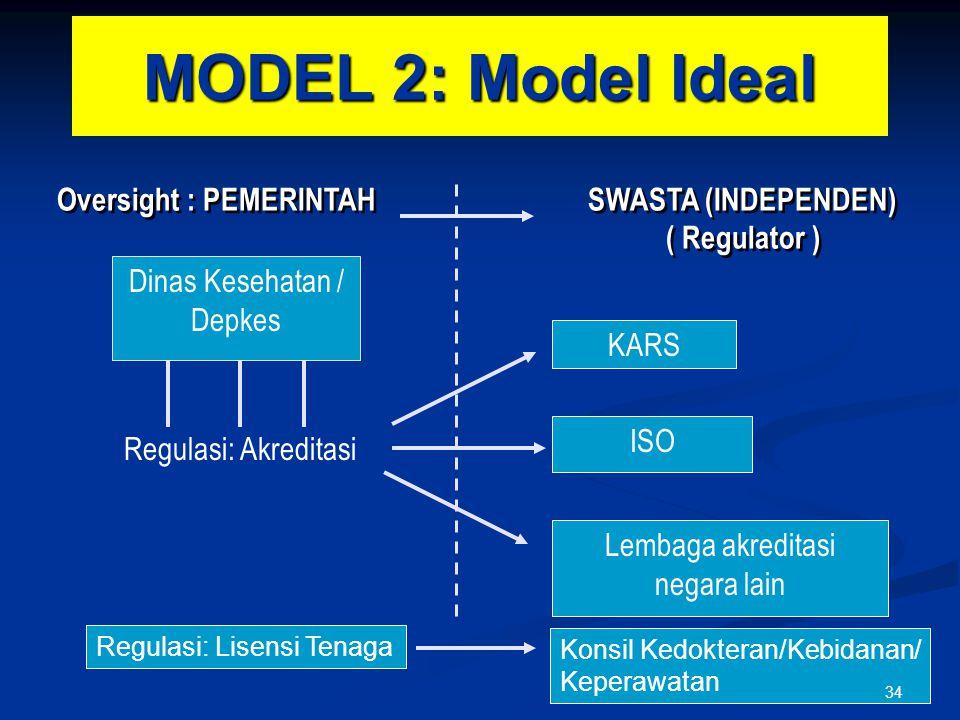 MODEL 2: Model Ideal Dinas Kesehatan / Depkes Regulasi: Akreditasi Oversight : PEMERINTAH SWASTA (INDEPENDEN) ( Regulator ) KARS ISO Lembaga akreditas