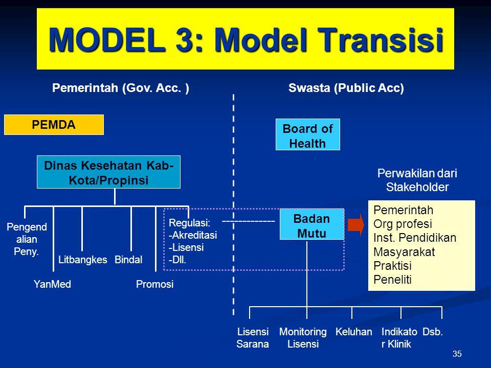 MODEL 3: Model Transisi PEMDA Dinas Kesehatan Kab- Kota/Propinsi Pengend alian Peny. YanMed BindalLitbangkes Promosi Regulasi: -Akreditasi -Lisensi -D