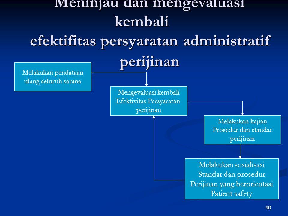 Meninjau dan mengevaluasi kembali efektifitas persyaratan administratif perijinan Meninjau dan mengevaluasi kembali efektifitas persyaratan administra