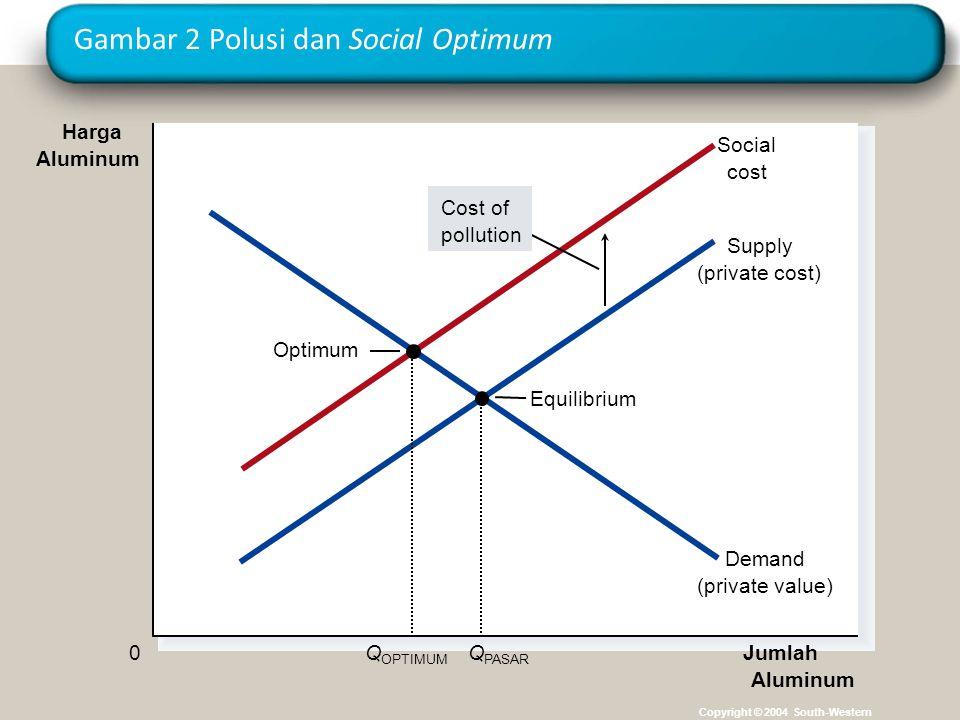 Gambar 2 Polusi dan Social Optimum Copyright © 2004 South-Western Equilibrium Jumlah Aluminum 0 Harga Aluminum Demand (private value) Supply (private