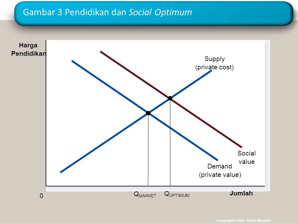 Gambar 3 Pendidikan dan Social Optimum Copyright © 2004 South-Western Jumlah 0 Harga Pendidikan Demand (private value) Social value Supply (private co