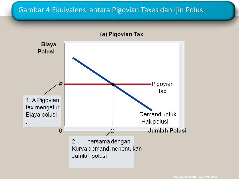 Gambar 4 Ekuivalensi antara Pigovian Taxes dan Ijin Polusi Copyright © 2004 South-Western Jumlah Polusi 0 Biaya Polusi Demand untuk Hak polusi P Pigov