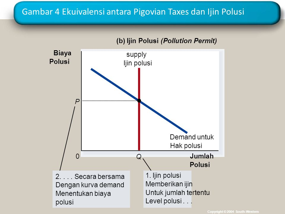 Gambar 4 Ekuivalensi antara Pigovian Taxes dan Ijin Polusi Copyright © 2004 South-Western Jumlah Polusi 0 Demand untuk Hak polusi Q supply Ijin polusi