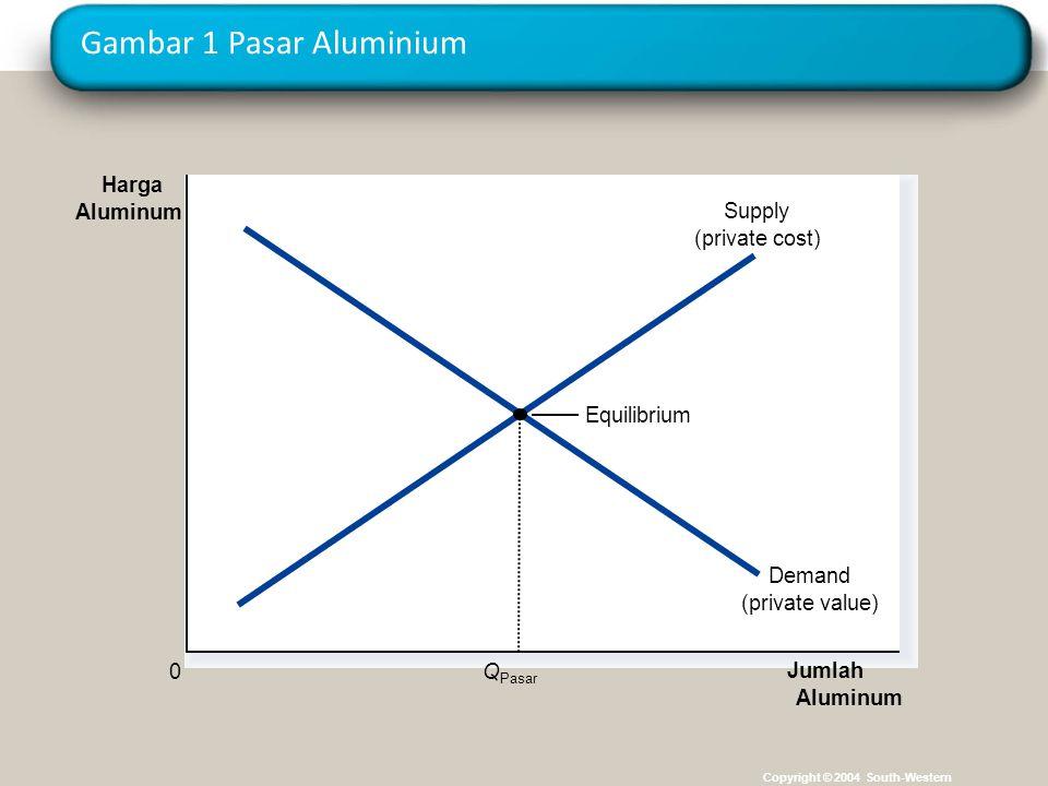 Gambar 1 Pasar Aluminium Copyright © 2004 South-Western Jumlah Aluminum 0 Harga Aluminum Equilibrium Demand (private value) Supply (private cost) Q Pa