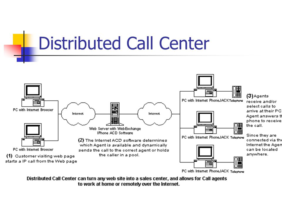 Distributed Call Center