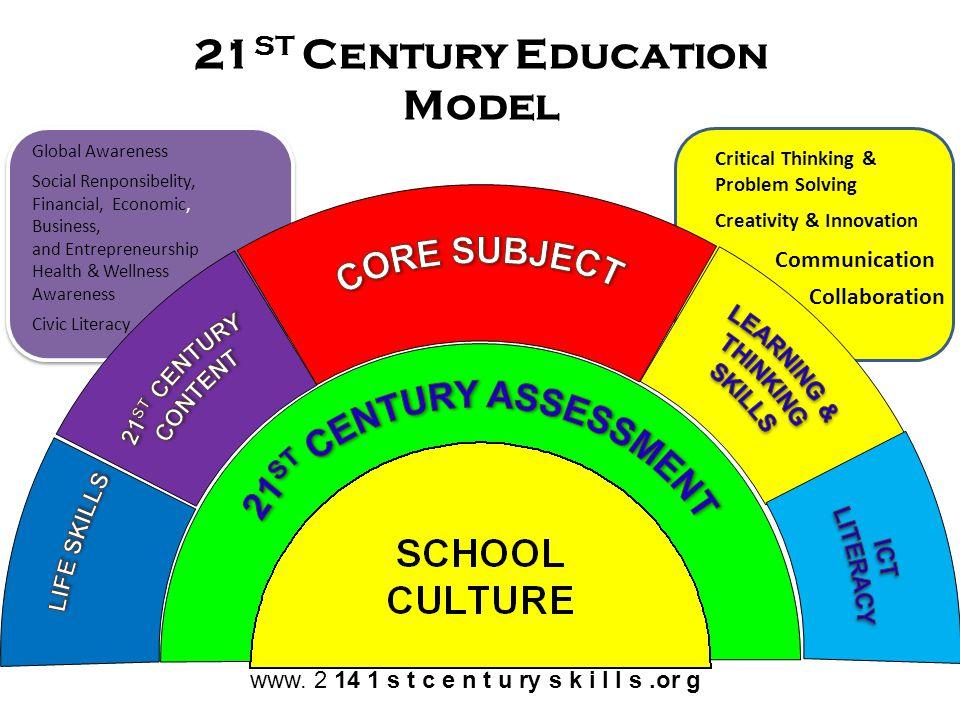 21 ST Century Education Model Global Awareness Social Renponsibelity, Financial, Economic, Business, and Entrepreneurship Civic Literacy Health & Well