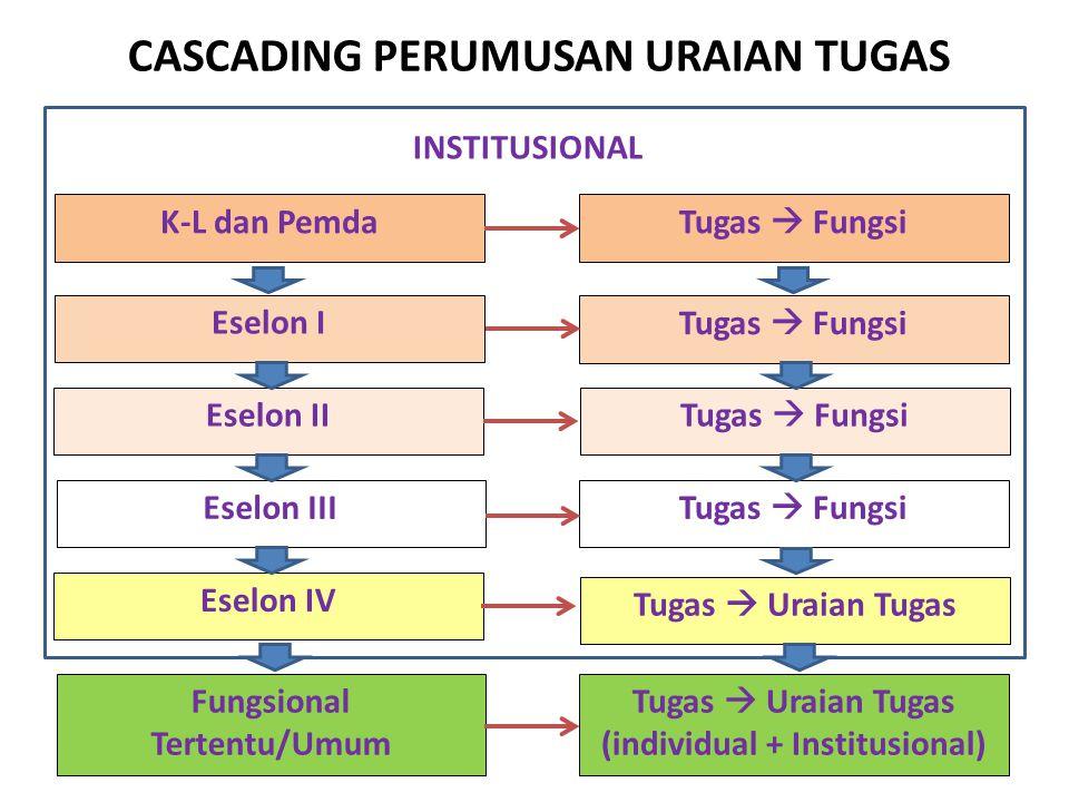 CASCADING PERUMUSAN URAIAN TUGAS K-L dan Pemda Fungsional Tertentu/Umum Eselon I Eselon II Eselon III Eselon IV Tugas  Fungsi Tugas  Uraian Tugas Tu