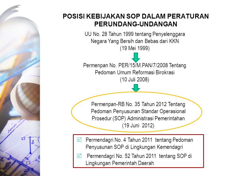 POSISI KEBIJAKAN SOP DALAM PERATURAN PERUNDANG-UNDANGAN Permenpan-RB No. 35 Tahun 2012 Tentang Pedoman Penyusunan Standar Operasional Prosedur (SOP) A