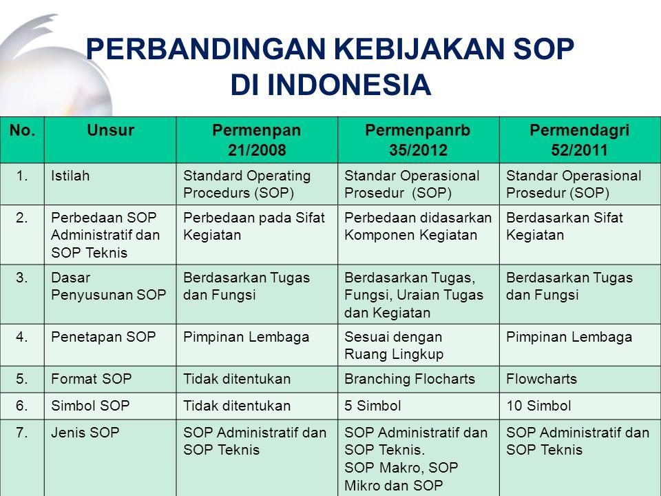 PERBANDINGAN KEBIJAKAN SOP DI INDONESIA No.UnsurPermenpan 21/2008 Permenpanrb 35/2012 Permendagri 52/2011 1.IstilahStandard Operating Procedurs (SOP)