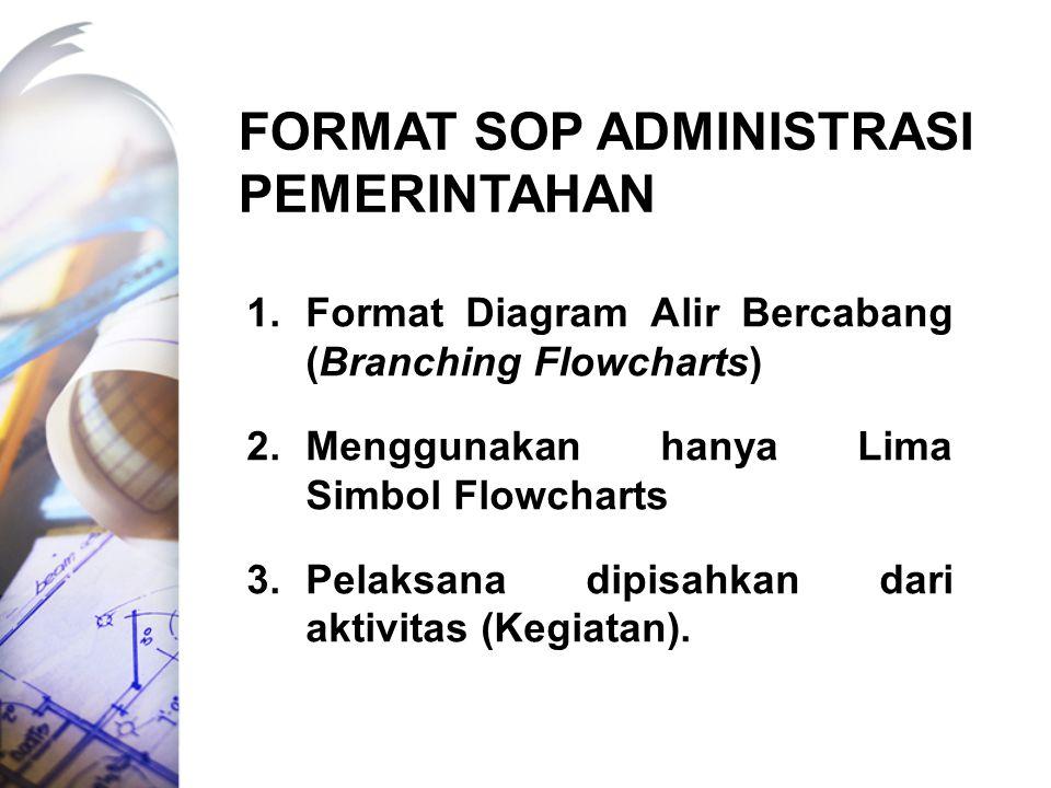 FORMAT SOP ADMINISTRASI PEMERINTAHAN 1.Format Diagram Alir Bercabang (Branching Flowcharts) 2.Menggunakan hanya Lima Simbol Flowcharts 3.Pelaksana dip