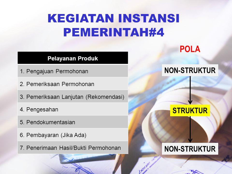 KEGIATAN INSTANSI PEMERINTAH#4 Pelayanan Produk 1. Pengajuan Permohonan 2. Pemeriksaan Permohonan 3. Pemeriksaan Lanjutan (Rekomendasi) 4. Pengesahan