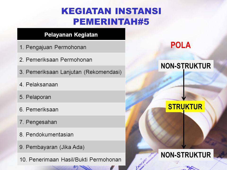 KEGIATAN INSTANSI PEMERINTAH#5 Pelayanan Kegiatan 1. Pengajuan Permohonan 2. Pemeriksaan Permohonan 3. Pemeriksaan Lanjutan (Rekomendasi) 4. Pelaksana