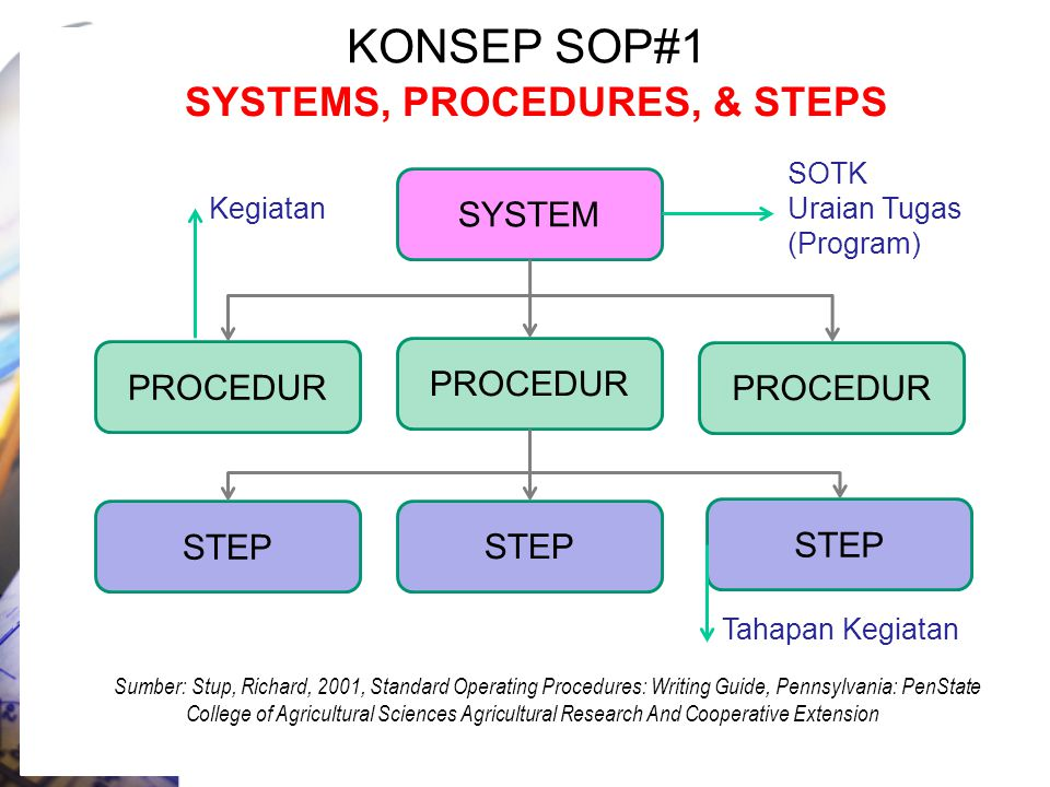 KONSEP SOP#1 SYSTEMS, PROCEDURES, & STEPS Sumber: Stup, Richard, 2001, Standard Operating Procedures: Writing Guide, Pennsylvania: PenState College of Agricultural Sciences Agricultural Research And Cooperative Extension SYSTEM PROCEDUR STEP SOTK Uraian Tugas (Program) Kegiatan Tahapan Kegiatan