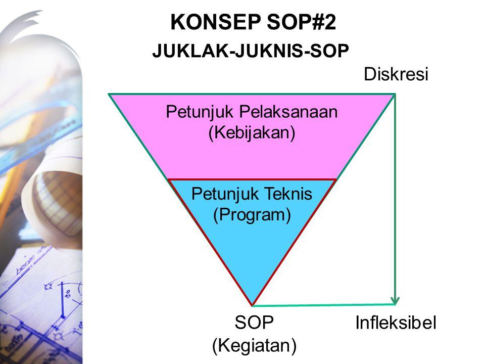 PERISTILAHAN SOPs : Standard ( Standing ) Operating Procedures (Istilah yang diadopsi dari Bahasa Inggris) SPO : Standar Prosedur Operasi (Terjemahan istilah SOPs, biasa dipergunakan pada bidang perkebunan) POS : Prosedur Operasional Standar (Terjemahan istilah SOPs, biasa dipergunakan pada bidang keagamaan) SOB : Standar Operasional Baku (Terjemahan istilah SOPs, biasa dipergunakan pada bidang industri) Protap : Prosedur Tetap (Istilah umum dalam Birokrasi Pemerintah khususnya di kalangan militer dan kepolisian) Istilah lain : Safe Work Instructions, Safe Operating Procedures, Standard Working Procedures, Medic Procedures, Prosedur Operasional yang Baku.