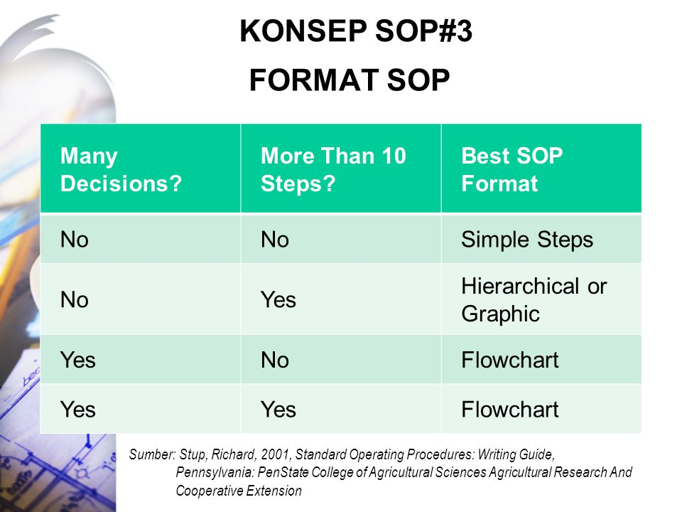 FORMAT SOP Many Decisions.More Than 10 Steps.