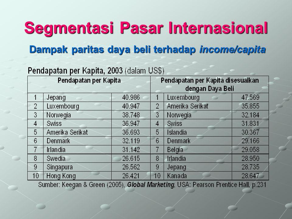 Segmentasi Pasar Internasional Segmentasi (sebuah contoh) Segmentasi psikografik (sebuah contoh)