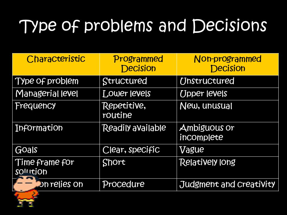 Managerial Decision Making Types of Problems and Decisions Well structured – programmed Unstructured - nonprogrammed Decision-Making Conditions Certainty Risk Uncertainty Decision Maker's Style Analytic Directive Conceptual Behavioral Decision-Making Approach Rationality Bounded rationality Intuition Decision- Making Process Decision-Making Errors and Biases Decision Choosing best alternative - Maximizing - Satisficing Implementing Evaluating