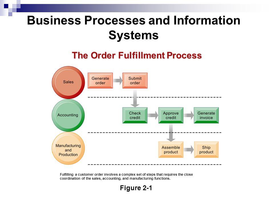 The Order Fulfillment Process Figure 2-1 Fulfilling a customer order involves a complex set of steps that requires the close coordination of the sales