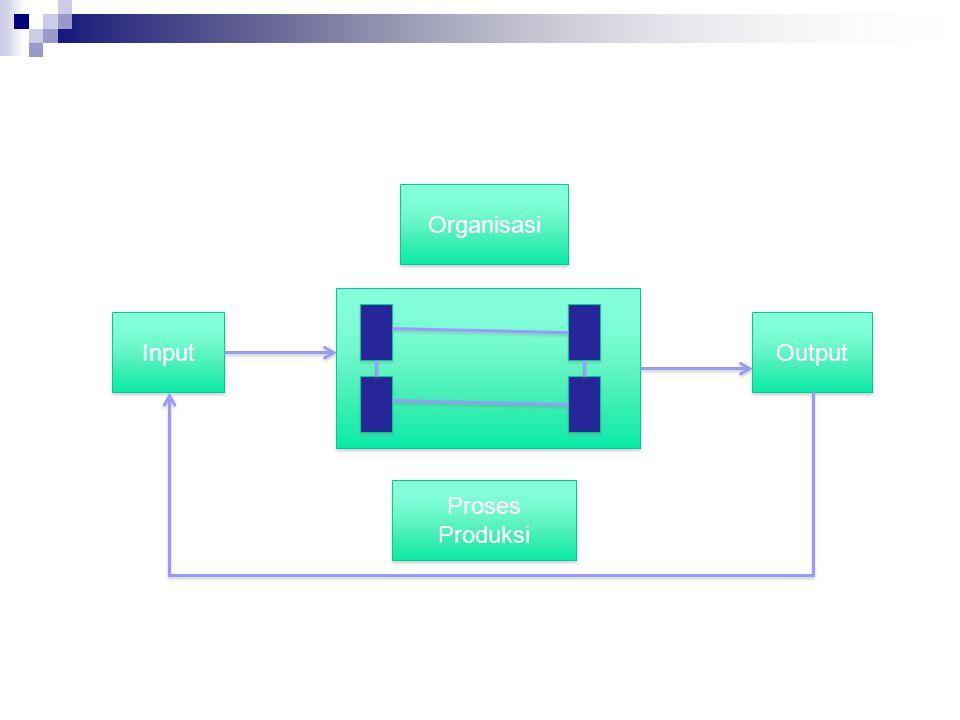 Ciri-ciri Organisasi Terdapat rutinitas dan proses bisnis Terdapat politik Budaya organisasi Lingkungan organisasi Struktur organisasi Memiliki tujuan