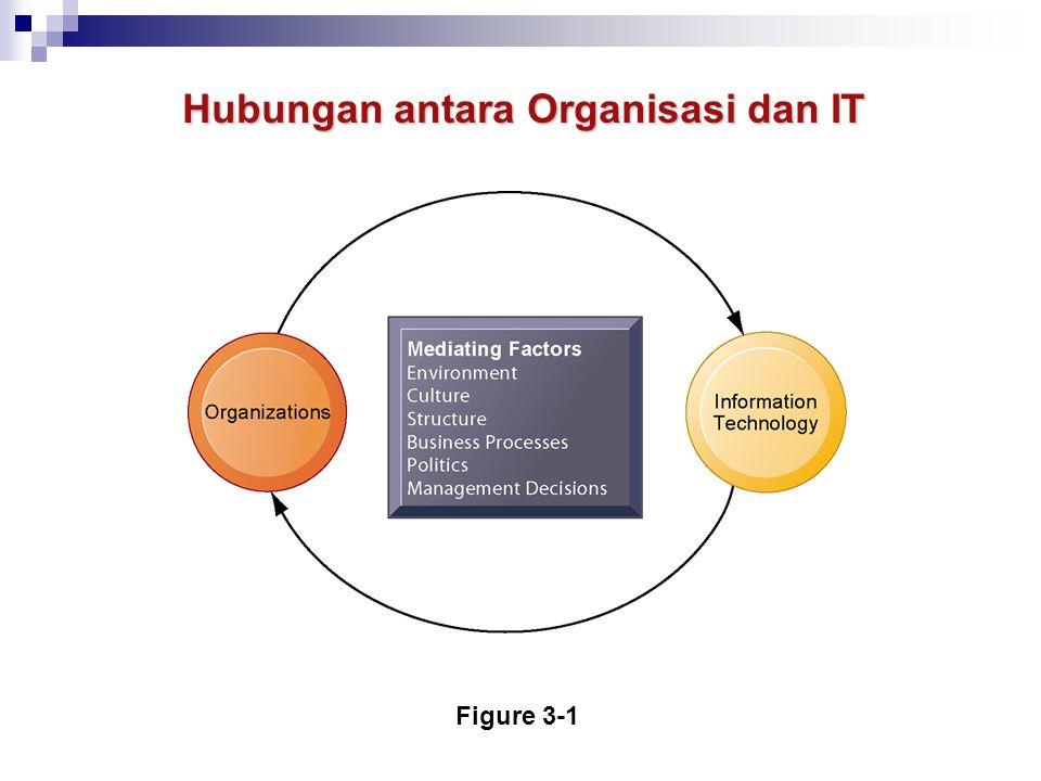 Lingkungan:  Sumber daya (internal) organisasi  Pemerintah  Pesaing  Pelanggan  Kalangan akademis Budaya: SO: Proses Bisnis: Politik: Keputusan Manajemen: