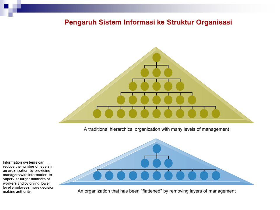Pengaruh Sistem Informasi ke Struktur Organisasi Information systems can reduce the number of levels in an organization by providing managers with inf