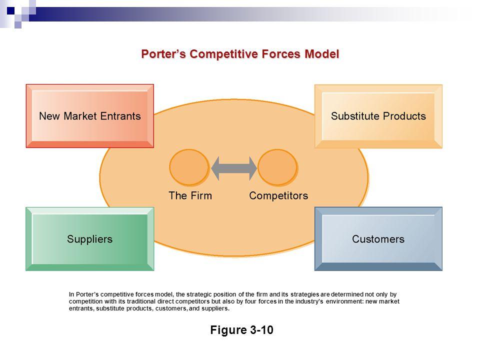 Low-cost leadership Product differentiation Focus on market niche Strengthen customer and supplier intimacy Berdasar Five Forces Model, perusahaan mampu menentukan fokusnya Dengan menentukan fokus maka perusahaan mampu membangun keunggulan kompetitif