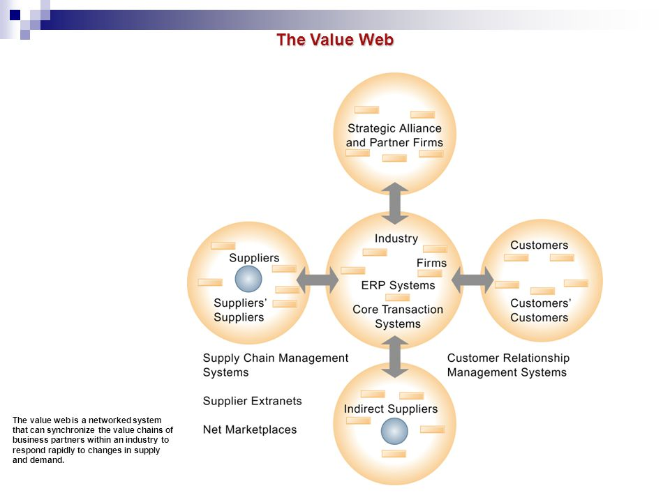 The Value Web The value web is a networked system that can synchronize the value chains of business partners within an industry to respond rapidly to