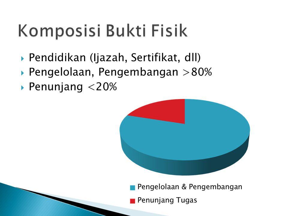  Pendidikan (Ijazah, Sertifikat, dll)  Pengelolaan, Pengembangan >80%  Penunjang <20%