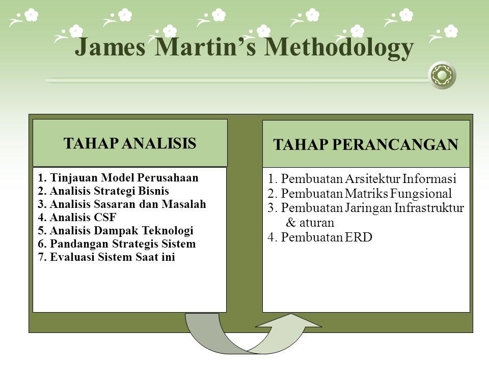 Be Vissta Planning Methodology DETERMINE BUSINESS and INFORMATIONS NEEDS Pre renstra, Identifikasi informasi organisasi, Analisis internal/eksternal bisnis organisasi, Analisis internal/eksternal S/TI organisasi DEFINE IS TARGETS Identifikasi: Masalah & solusi bisnis internal, Peluang bisnis dari eksternal organisasi, Pemanfaatan S/TI dari lingkungan eksternal organisasi, Analisis GAP Kebutuhan Informasi, Membuat: Landasan kebijakan S/TI, Strategi S/TI, Prinsip dasar / landasan bagi operasional strategi S/TI, Strategi manjemen S/TI DEFINE and SELECT IS STRATEGY Menggali value bisnis, Prioritas dan pemilihan strategi S/TI, Pendetilan strategi S/TI DEVELOP IMPLEMENTATION PLAN Membuat Rencana Pendukung Strategi S/TI, Pembuatan Jadwal Waktu Kerja, Pembuatan Rencana Pelaksanaan