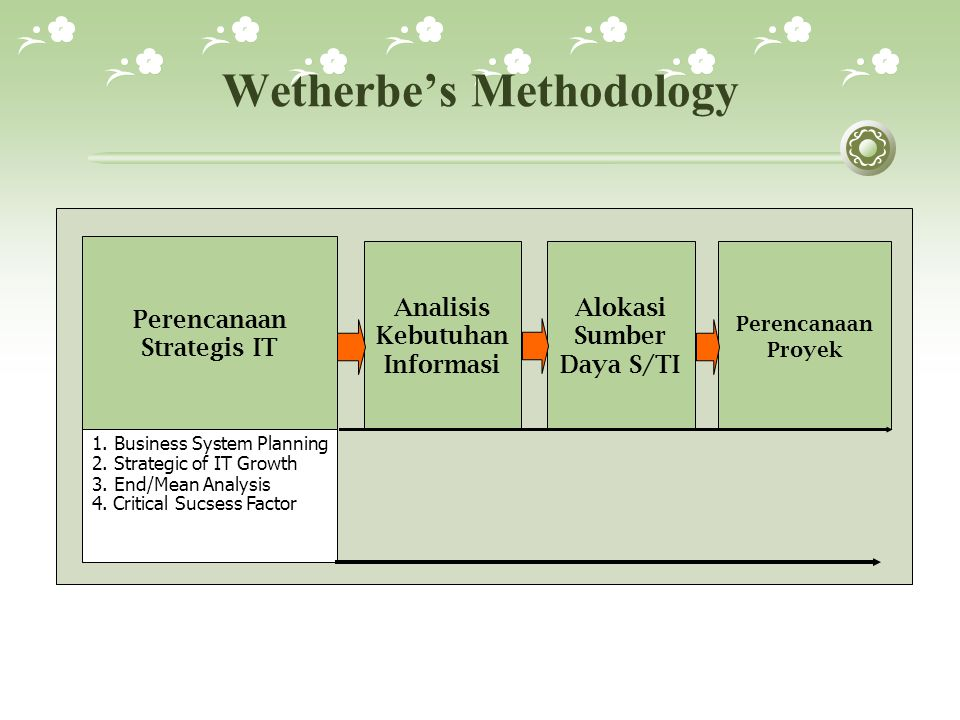 Wetherbe's Methodology Perencanaan Proyek Analisis Kebutuhan Informasi Alokasi Sumber Daya S/TI 1. Business System Planning 2. Strategic of IT Growth