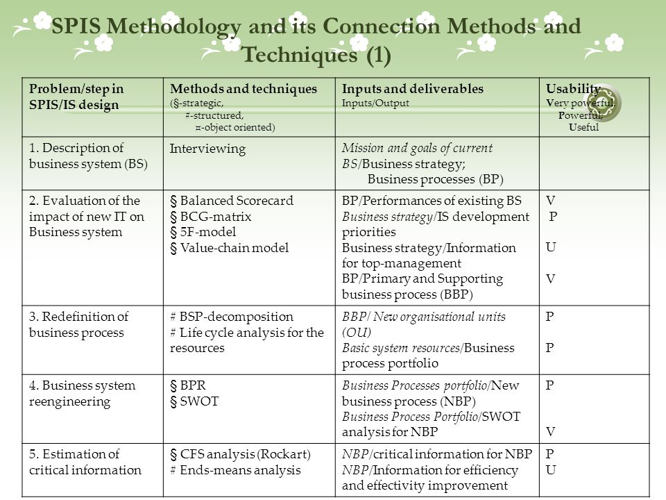 SPIS Methodology and its Connection Methods and Techniques (1) Problem/step in SPIS/IS design Methods and techniques (§-strategic, #-structured, ¤-obj