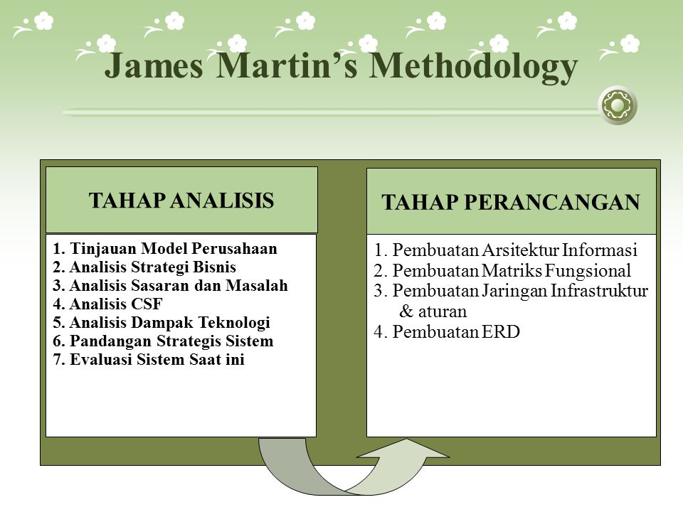 James Martin's Methodology 1.Tinjauan Model Perusahaan 2.